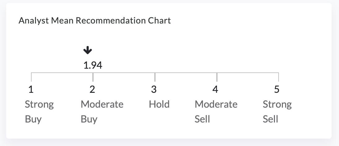 Teladoc Recommendation