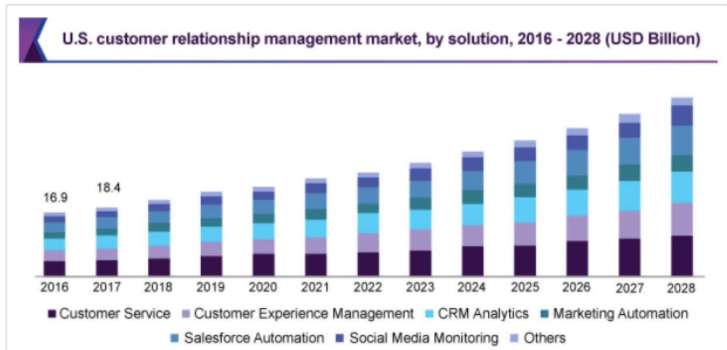 CRM industry growth