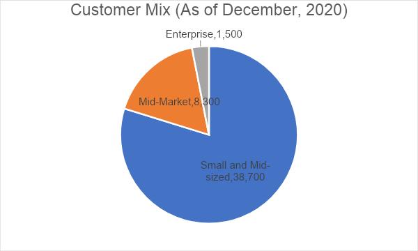 Freshworks Customer Mix