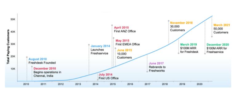 Freshworks Key Milestones
