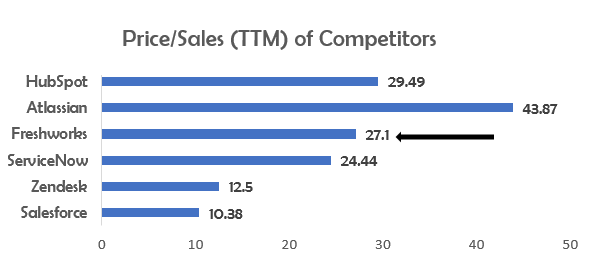 Freshworks price-sales ttm