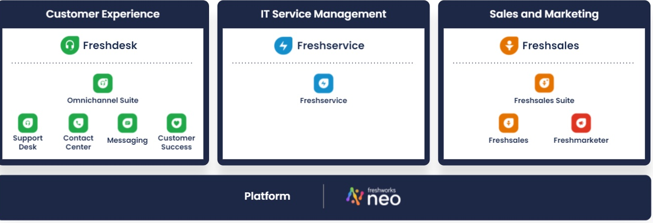 Freshworks Products
