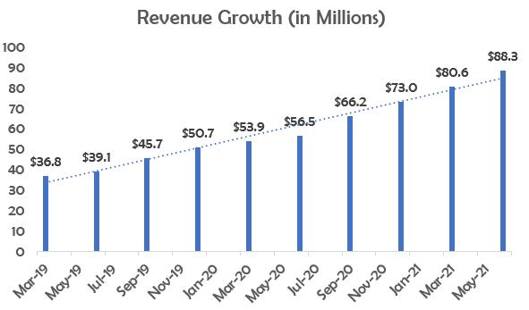 Freshworks Revenue Growth