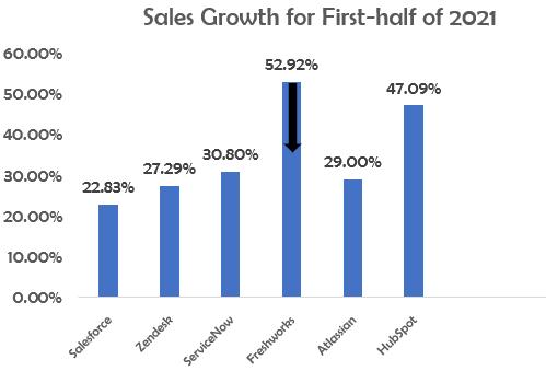 Freshworks Sales Growth